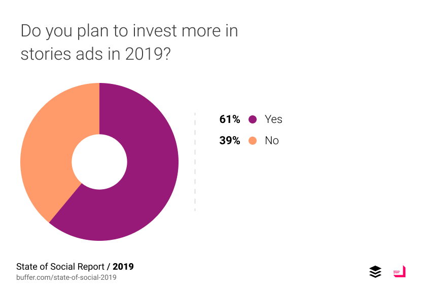 Do you plan to invest more in stories ads in 2019