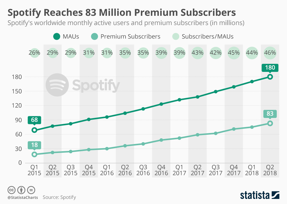Spotify premium subscribers graph